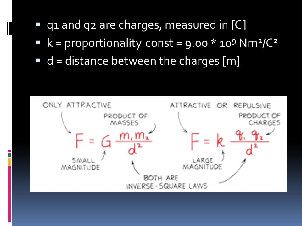 q1 and q2 are charges, measured in [C]